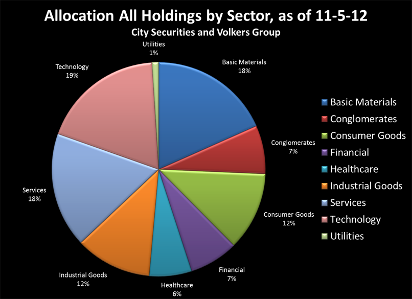 All holdings by sector