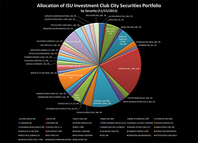 City Security holdings by sector