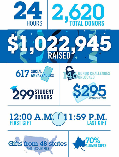 Give to Blue Day results