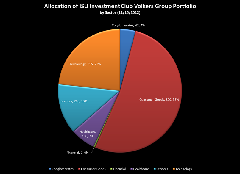Volkers Group holdings by sector