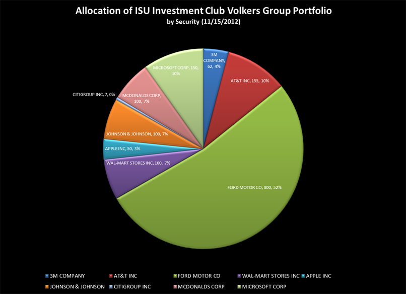 Volkers Group holdings
