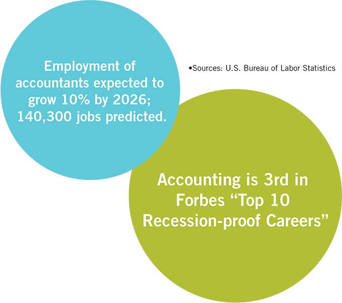 Accounting careers