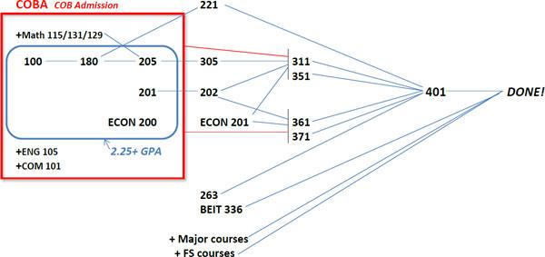 COBA Core Critical Path
