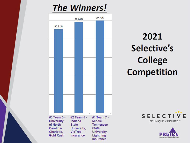 Selective Insurance Competition scores