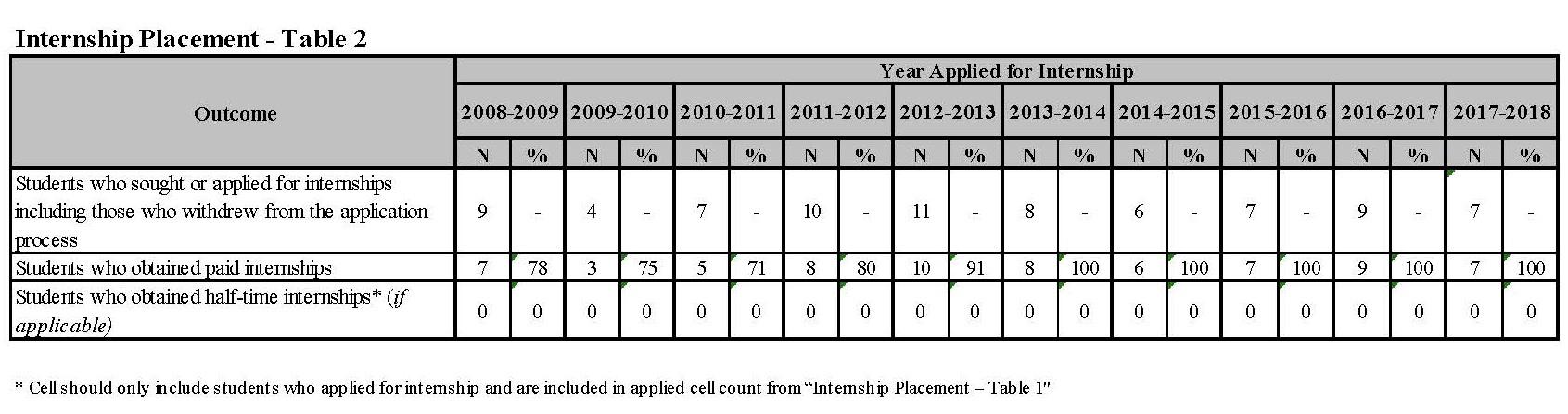 Internship Placement - Table 2 2017 - 2018