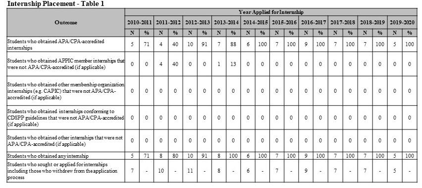 Internship Table 1 2019-2020