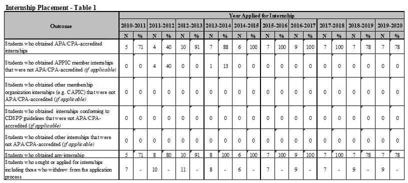 Internship Table 1 2020-2021