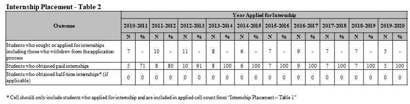 Internship Table 2 2019-2020