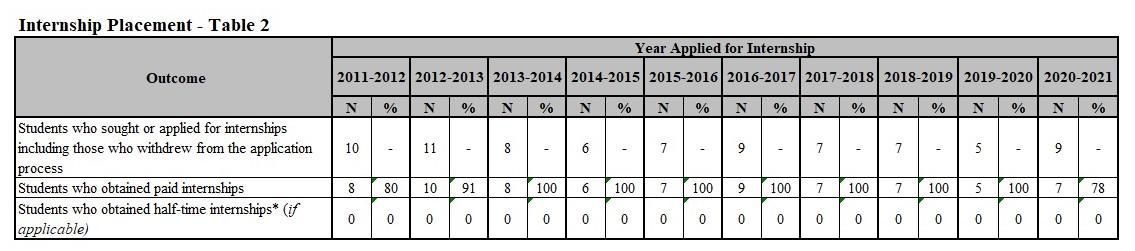Internship Table 2 2020-2021