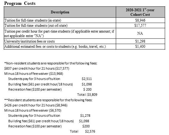 Program Costs 2019-2020