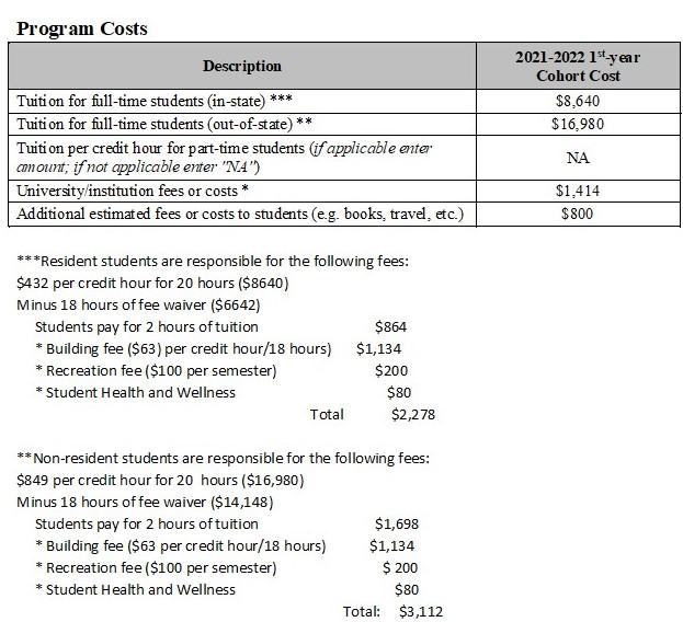 Program Costs 2020-2021