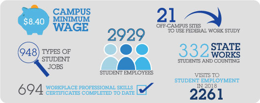 $8.40 Campus Minimum wage, 948 Types of Students, 694 Workplace Skills Certificates Completed, 2929 Student Employees on Campus, 21 Off-campus for Federal Workstudy, 332 Stateworks students, and 2261 visits to Student Employment in 2018