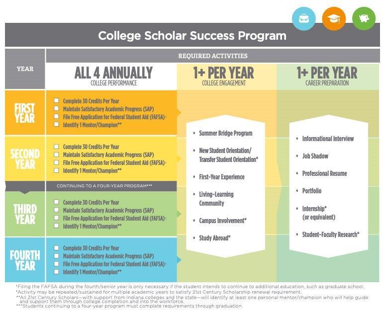 21st Century Scholars Success Program
