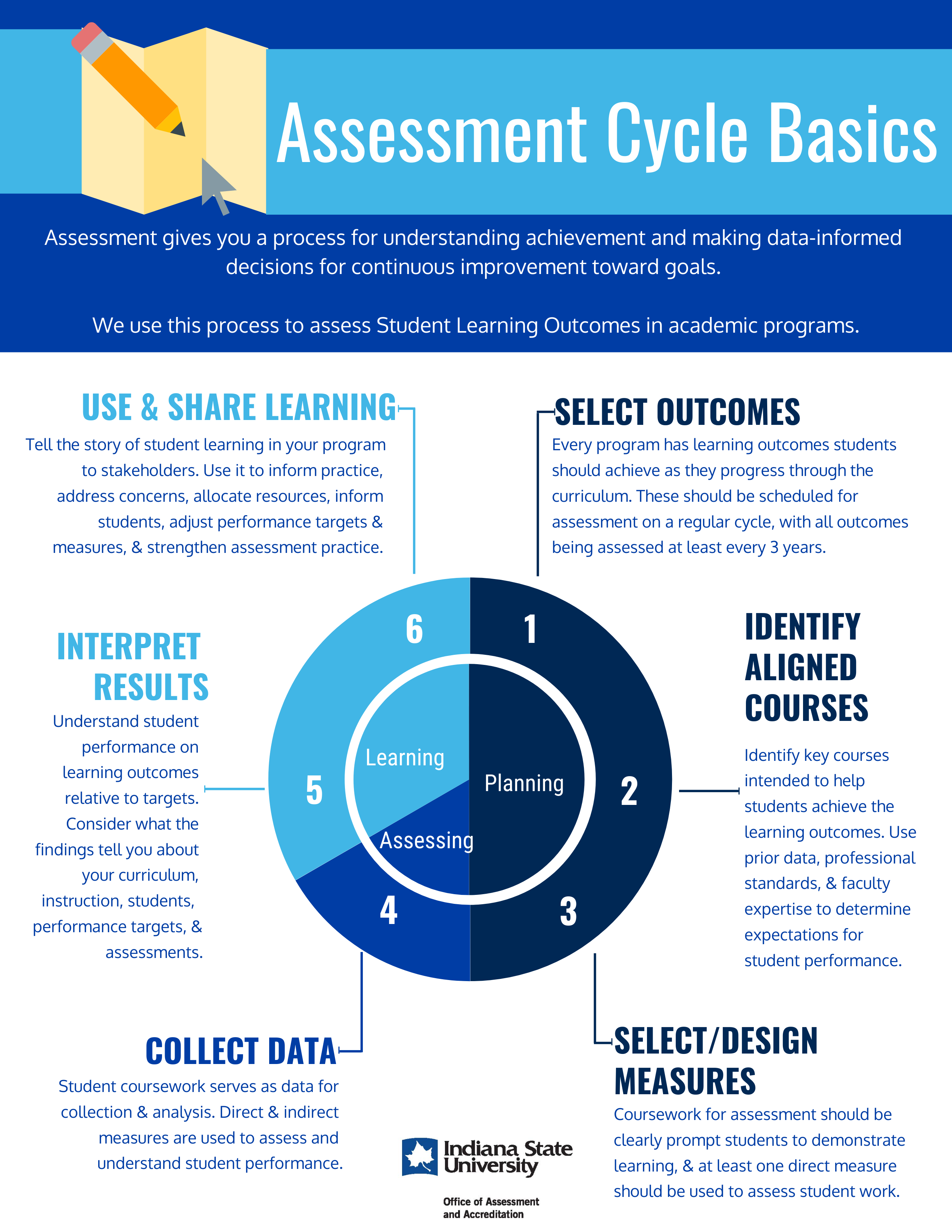 Graphic of the steps in an assessment cycle: 1. Selecting outcomes, 2. Identifying aligned courses, 3. Select/Design measures, 4. Collect data, 5. Interpret results, 6. Use & Share.