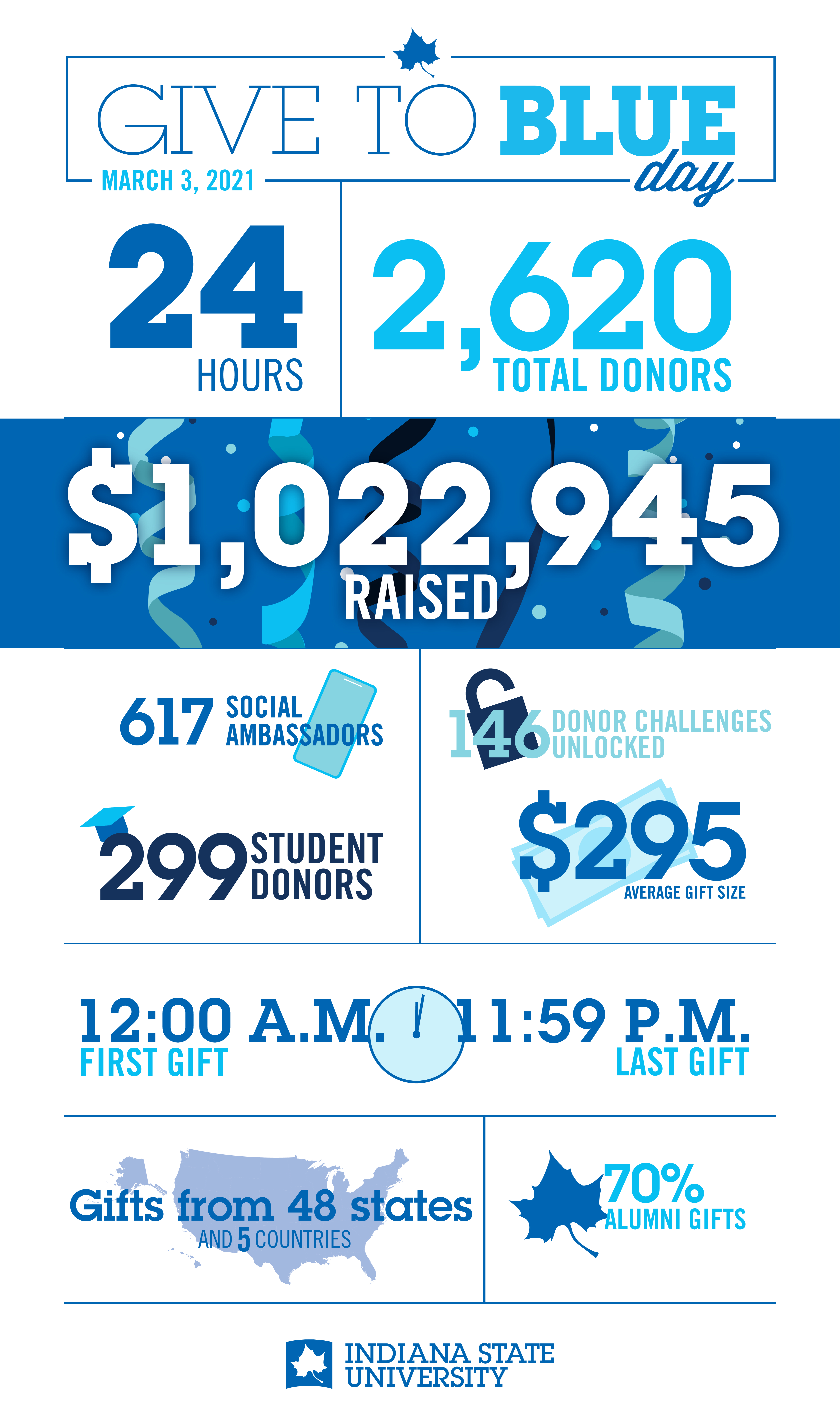 Give to Blue 2021 Recap