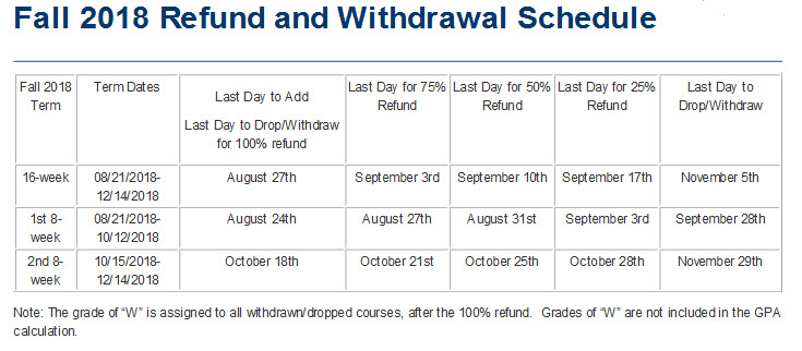 Fall Refund and Withdrawal Schedule
