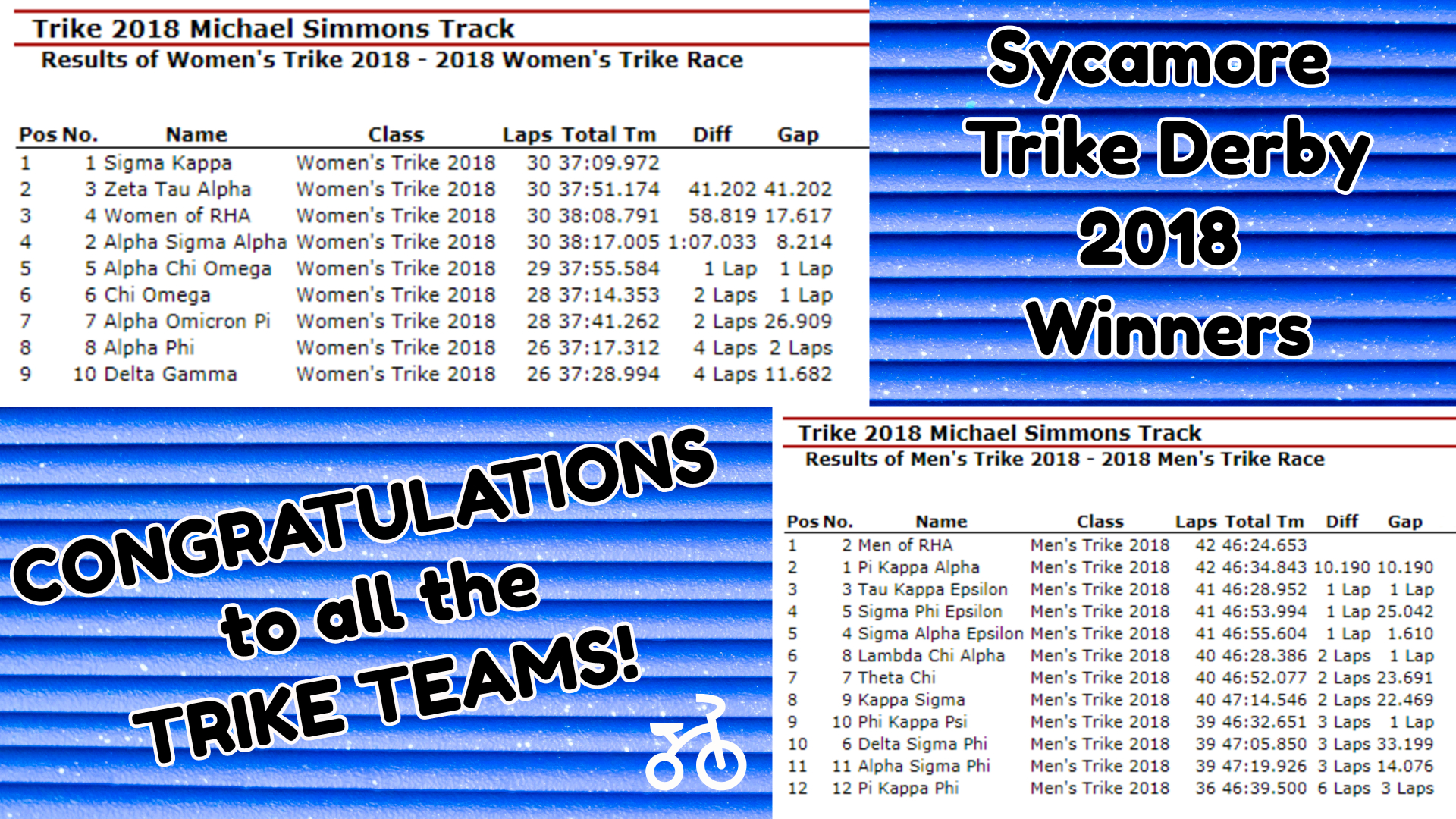 Sycamore Trike Derby WINNERS stats 2018