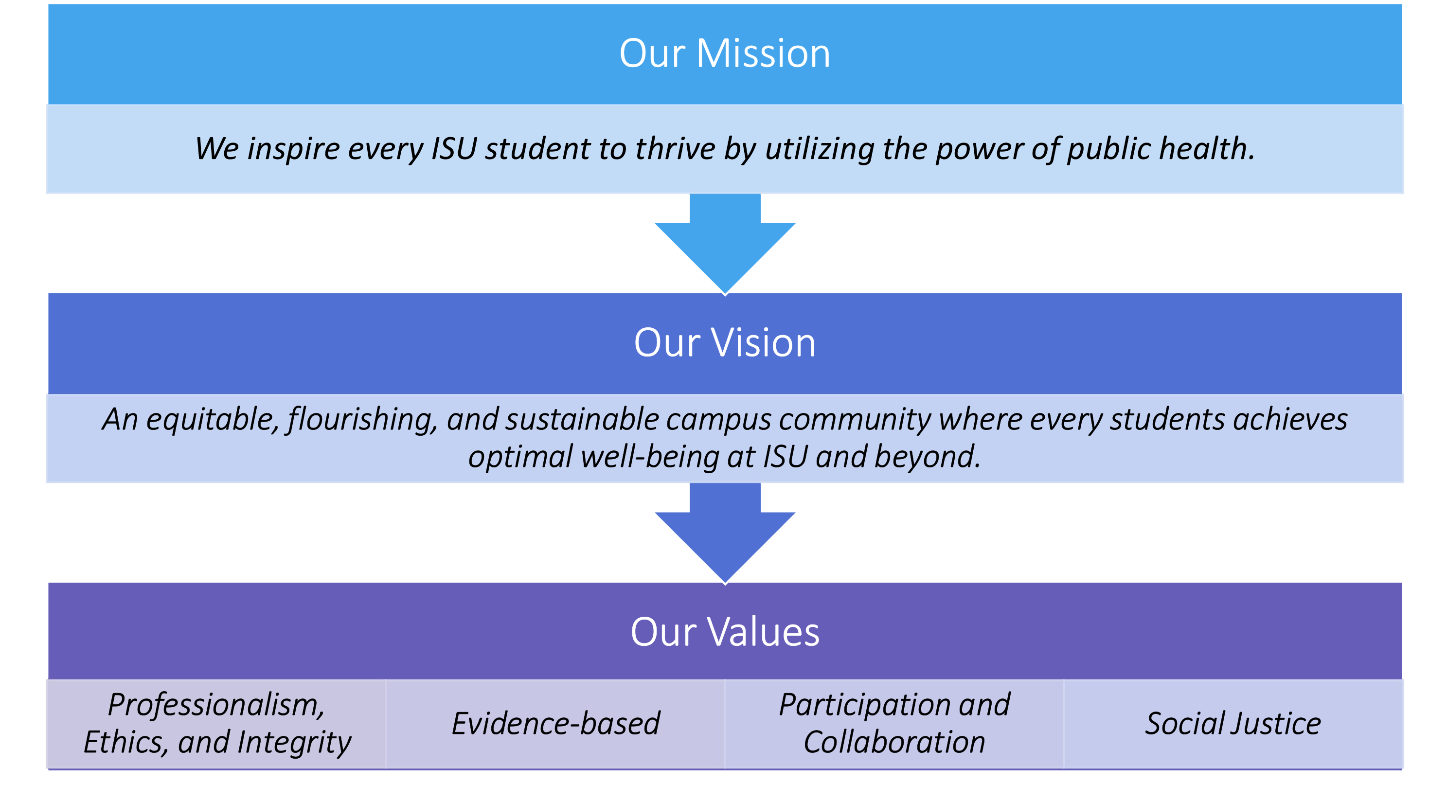 Student Health Promotion Mission, Vision, Values