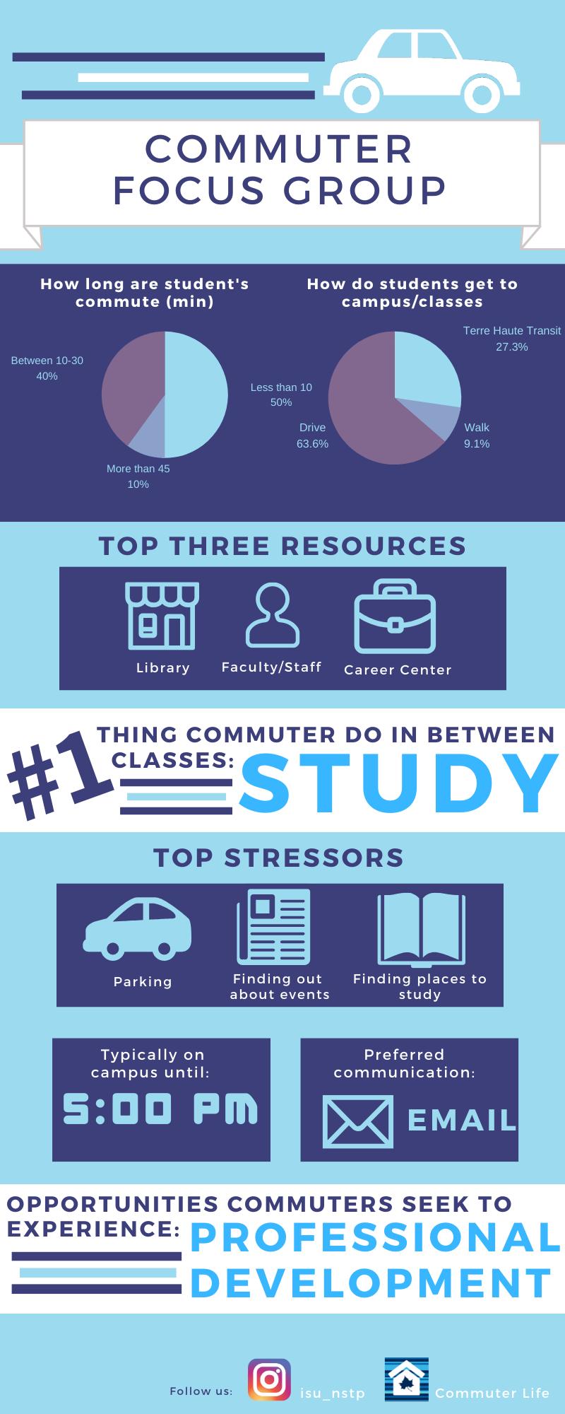 Commuter Life Focus Group