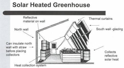 greenhouse blueprint