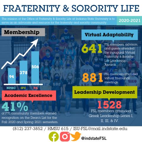 Fraternity & Sorority Life 2020-2021 Infographic