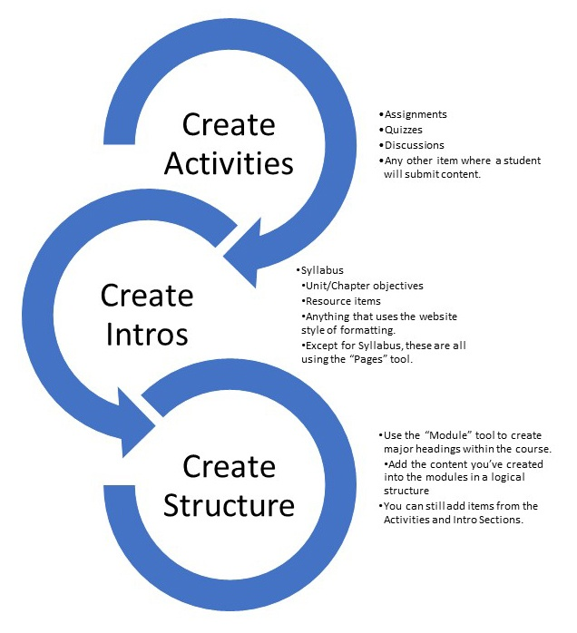 Create Activities: assignments, quizzes, discussions, any other item where a student will submit content Create Intros: Syllabus, Unit and Chapter objectives, resource items, anything that uses web formatting, Syllabus uses the pages tool Create Structure:  Use the module tool to create heading within the course, add the content you've created in to the module in a logical structure, you can still add items from the activities and intro sections