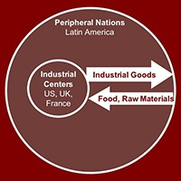 GH 301: Latin American Political Economy