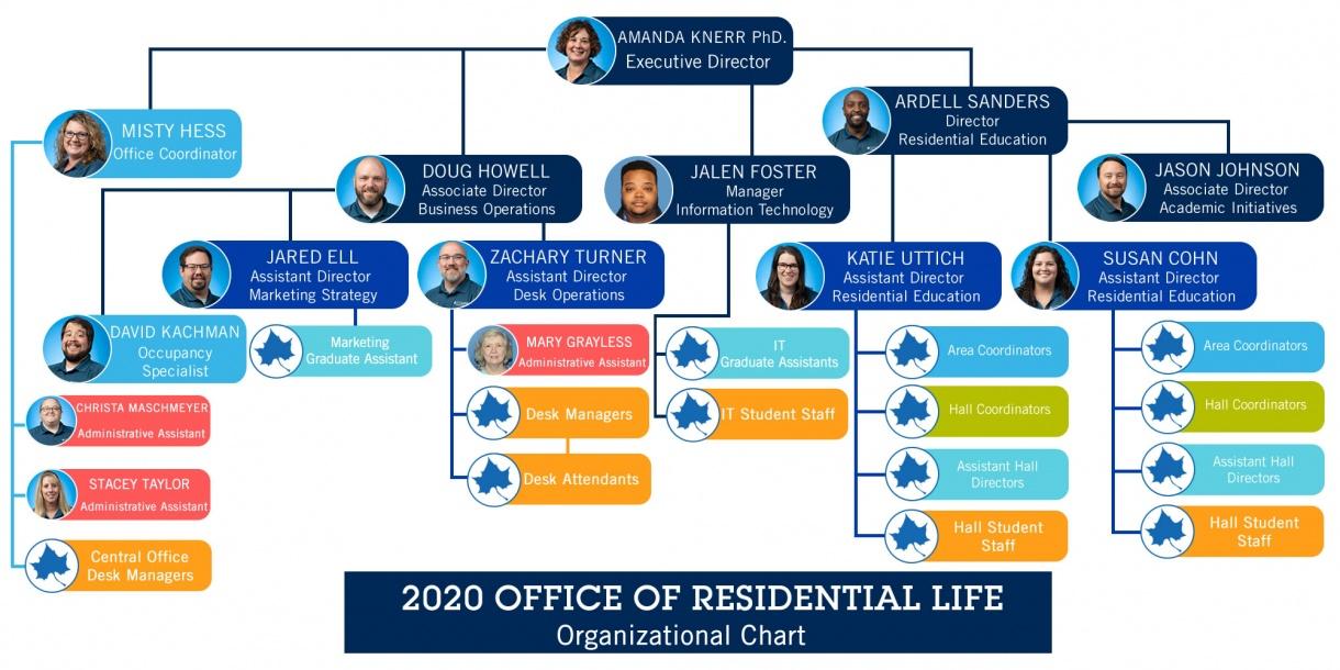 2020 ResLife Organizational Chart