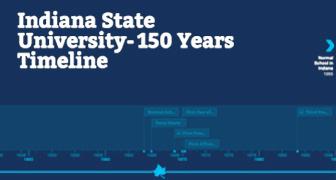 150 Timeline